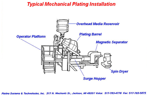 Typical Mechanical Plating Installation
